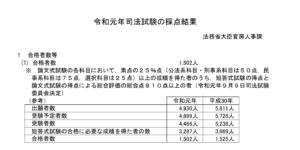 司法試験合格者数(R1)